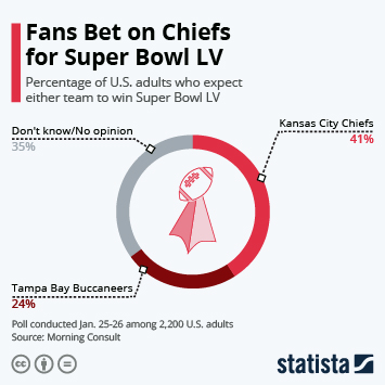 Link to Fans Bet on Chiefs for Super Bowl LV Infographic
