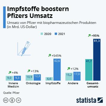 Infografik: Pfizer meldet stabilen Umsatz und erwartet mehr   Statista