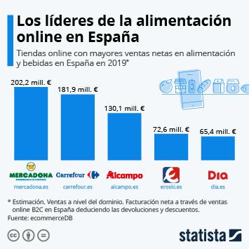 Enlace a Los supermercados en España líderes en Internet Infografía
