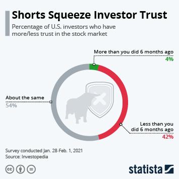 Infographic: Shorts Squeeze Investor Trust   Statista