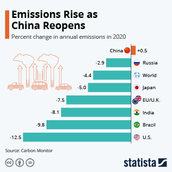 Infographic: Emissions Rise as China Reopens | Statista