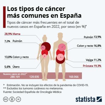 Infografía: Cáncer de mama y de próstata, los más diagnosticados en España en 2021 | Statista