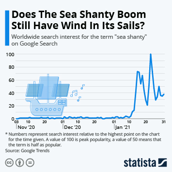 Infographic: Does The Sea Shanty Boom Still Have Wind In Its Sails? | Statista