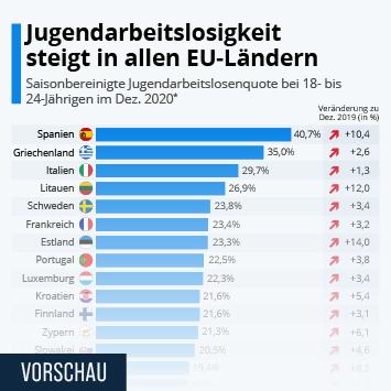 Infografik: Jugendarbeitslosigkeit steigt in allen EU-Ländern | Statista