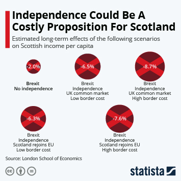 Infographic: Independence Could Be A Costly Proposition For Scotland | Statista