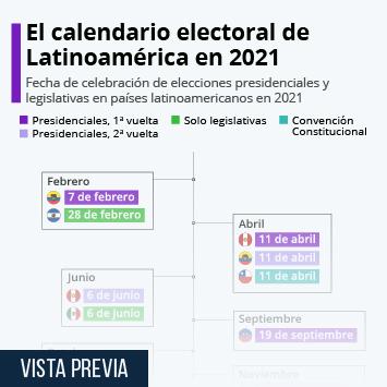 Infografía: Las principales citas electorales de América Latina en 2021   Statista