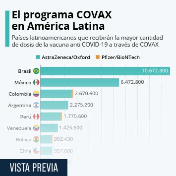 Infografía: ¿Qué países recibirán más vacunas anti COVID-19 a través de COVAX? | Statista