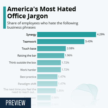 Infographic: America's Most Hated Office Jargon | Statista