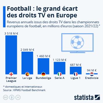 Droits TV : la Ligue 1 se serre la ceinture