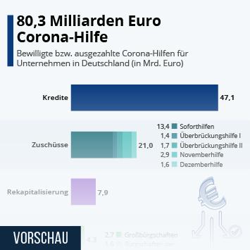 80,3 Milliarden Euro Corona-Hilfe