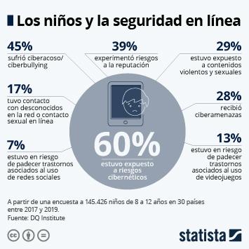 Infografía: ¿Qué riesgo corren los niños al conectarse a internet? | Statista