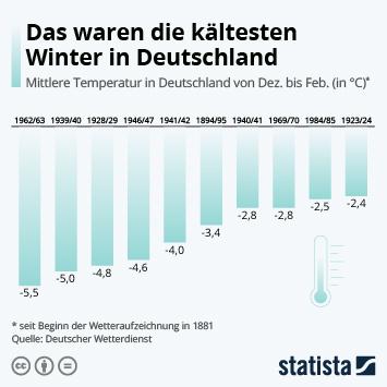 Link zu Das waren die kältesten Winter in Deutschland Infografik