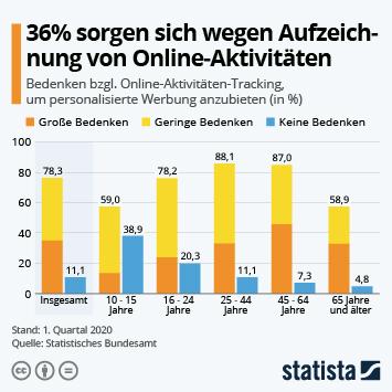 Infografik: 36% sorgen sich wegen Aufzeichnung von Online-Aktivitäten   Statista