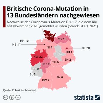 Infografik: Britische Corona-Mutation in 13 Bundesländern nachgewiesen | Statista
