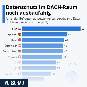 Link zu Vier von zehn Deutschen schützen ihre Daten Infografik