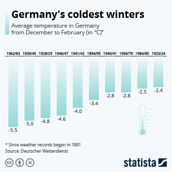 Infographic: Germany's coldest winters | Statista