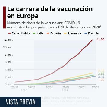 Infografía: ¿Cómo avanza la campaña de vacunación en Europa? | Statista