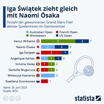 Infografik: Ōsaka zieht vorbei an Kerber | Statista