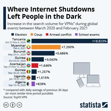Infographic: Where Internet Shutdowns Left People in the Dark | Statista