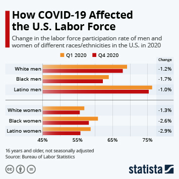 Infographic: How COVID-19 Affected the U.S. Labor Force | Statista