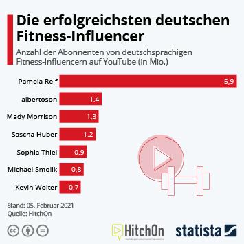 Link zu Die erfolgreichsten deutschen Fitness-Influencer Infografik