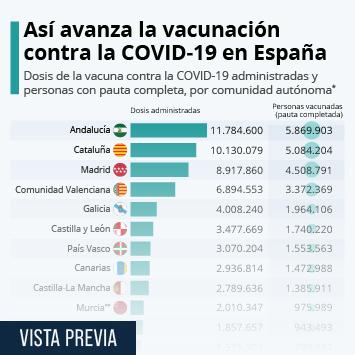 Enlace a España supera los seis millones de personas con la pauta de vacunación completa Infografía
