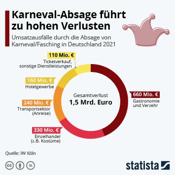 Infografik: Karneval-Absage führt zu hohen Verlusten | Statista
