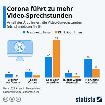 Infografik: Corona führt zu mehr Video-Sprechstunden | Statista