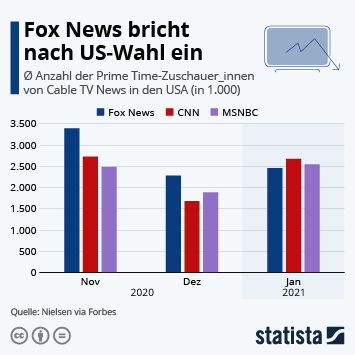 Link zu Fox News bricht nach US-Wahl ein Infografik