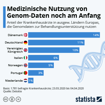 Infografik: Medizinische Nutzung von Genom-Daten noch am Anfang   Statista