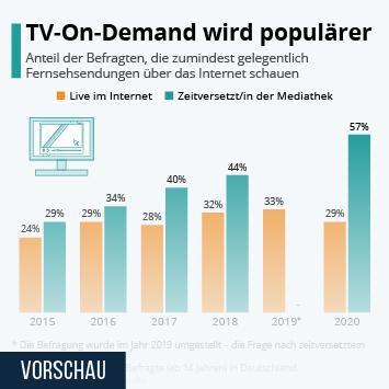 Infografik: TV-On-Demand wird populärer | Statista