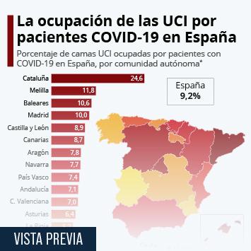 Enlace a Once comunidades tienen más del 25% de ocupación por COVID-19 en las UCI Infografía