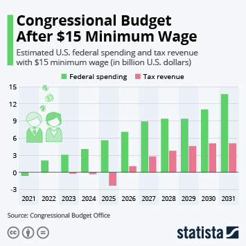 Link to Congressional Budget After $15 Minimum Wage Infographic