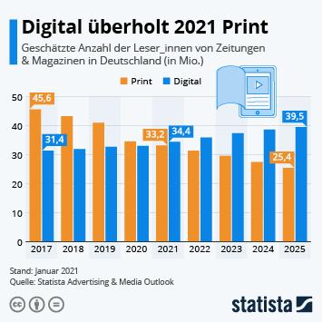Infografik: Digital überholt 2021 Print | Statista