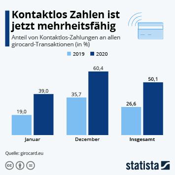 Infografik: Kontaktlos Zahlen ist jetzt mehrheitsfähig | Statista