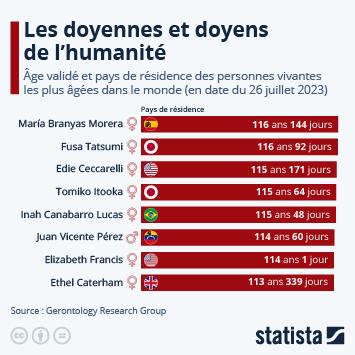 Infographie: Les doyennes et doyens de l'humanité | Statista