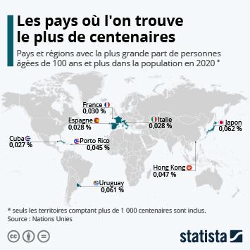 Lien vers Les pays où l'on trouve le plus de centenaires Infographie