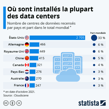 Infographie: Data centers : les pays les mieux équipés | Statista
