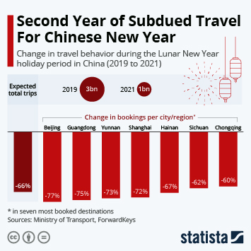 Infographic: Second Year of Subdued Travel For Chinese New Year   Statista