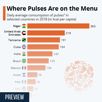 Link to Pulses in India Infographic - Where Pulses Are on the Menu Infographic