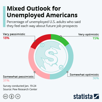 Infographic: Mixed Outlook for Unemployed Americans | Statista