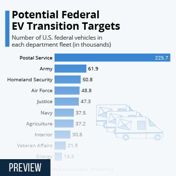 Infographic: Potential Federal EV Transition Targets | Statista