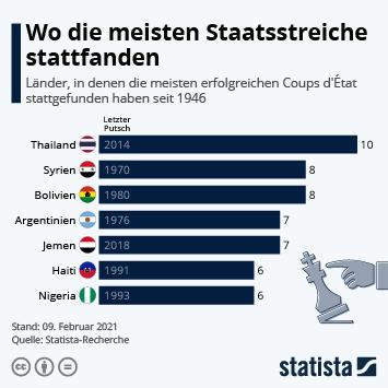 Infografik: Wo die meisten Staatsstreiche stattfanden | Statista