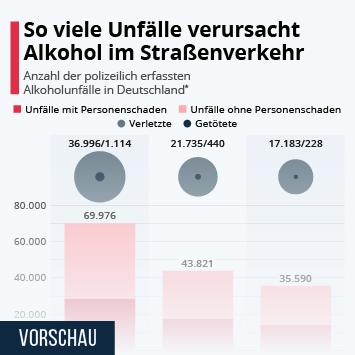 Infografik: So viele Unfälle verursacht Alkohol im Straßenverkehr | Statista