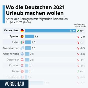 Infografik: Wo die Deutschen 2021 Urlaub machen wollen | Statista