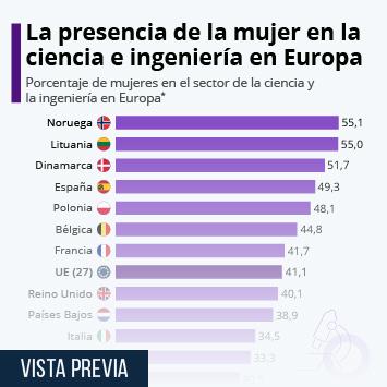 Infografía: El 49,3% de los científicos e ingenieros en España son mujeres | Statista