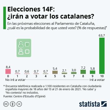 Infografía: Elecciones 14F: ¿irán a votar los catalanes? | Statista