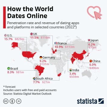 Link to Looking for Love Online Infographic