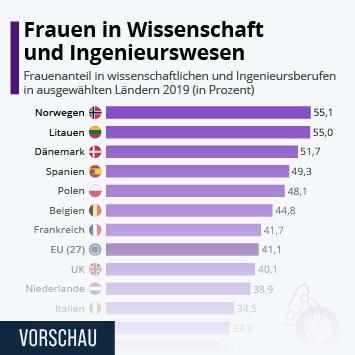 Infografik: Frauen in Wissenschaft und Ingenieurswesen   Statista