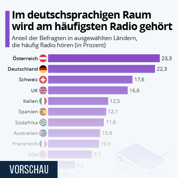 Infografik: Im deutschsprachigen Raum wird am häufigsten Radio gehört | Statista